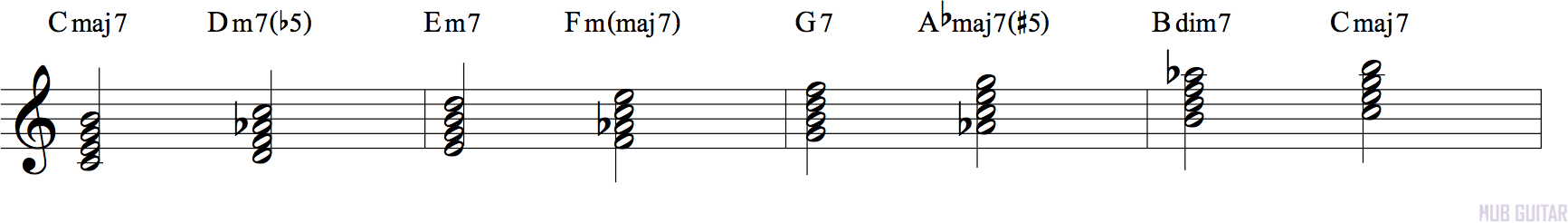 Chords that can be built using the harmonic major scale.