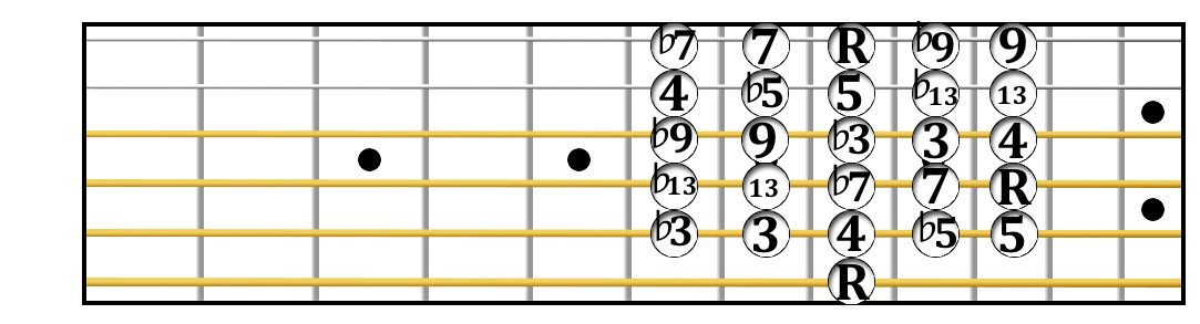 Guitar intervals from the sixth string.