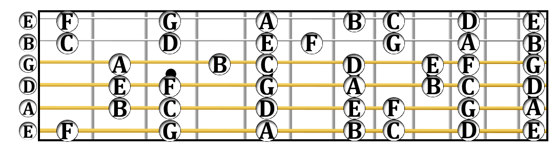 All C major notes on the guitar fretboard from frets I through XII.