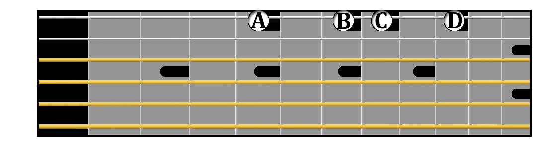 A minor tetrachord on guitar.