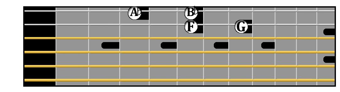 F minor tetrachord on guitar.