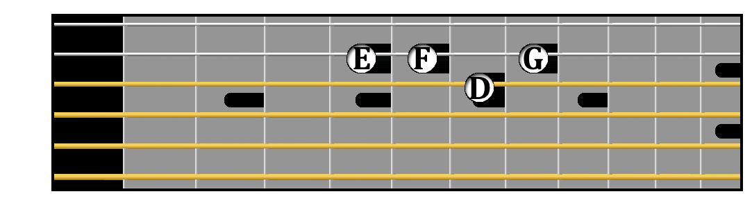 D minor tetrachord on guitar.