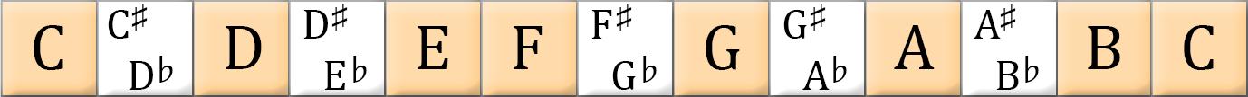 the musical alphabet.