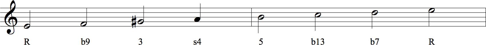 Advanced Chord Scales Part 2 Hub Guitar