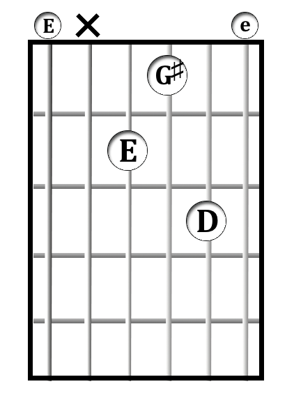 E<sup>7</sup> chord diagram