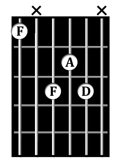 D<sup>min/3</sup> chord diagram