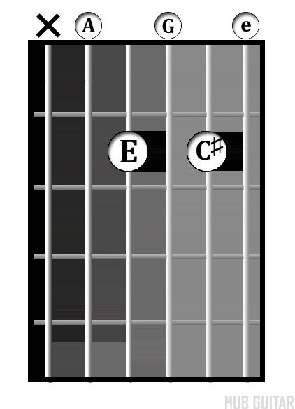 A<sup>7</sup> chord diagram