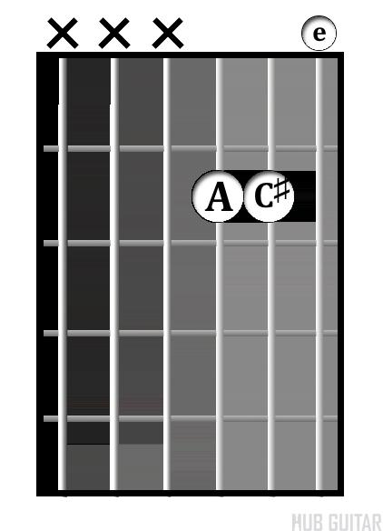 A<sup>maj</sup> chord diagram