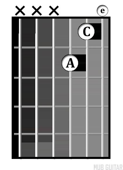 A<sup>min</sup> chord diagram