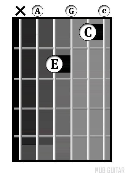 A<sup>-7</sup> chord diagram