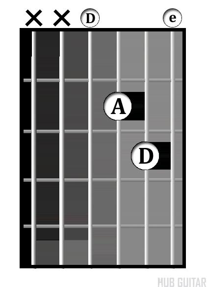 D<sup>sus2<sup> chord diagram