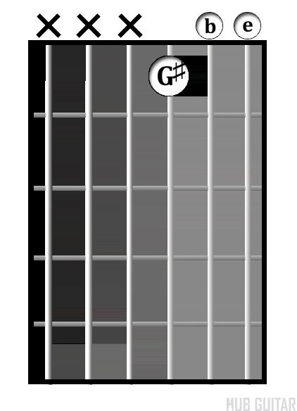 E<sup>maj</sup> chord diagram