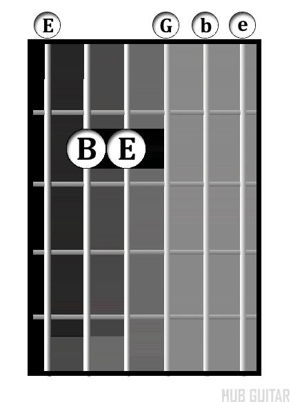 E<sup>min</sup> chord diagram