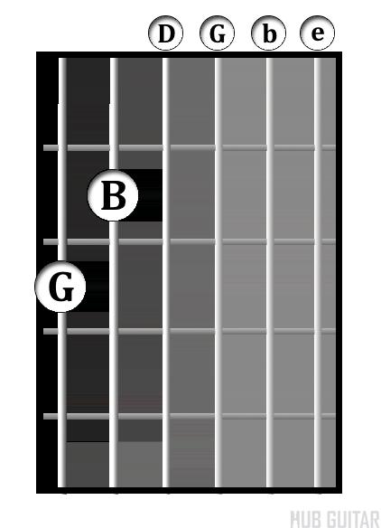 G<sup>6</sup> chord diagram