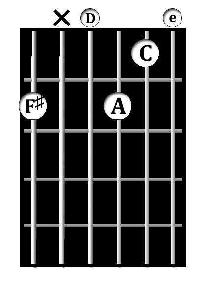 F&#x266f;<sup>-7&#x266d;5(&#x266d;13)</sup> chord diagram