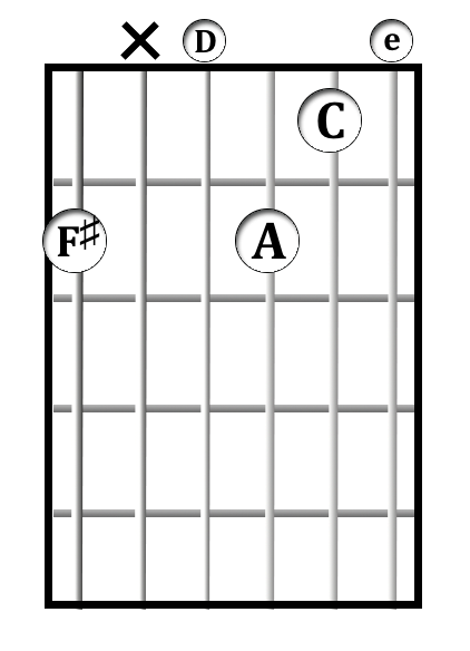 F♯<sup>-7♭5(♭13)</sup> chord diagram