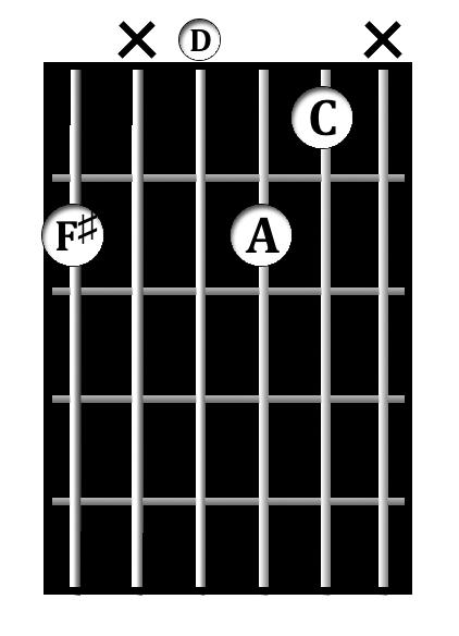 F♯<sup>min7b5</sup> chord diagram