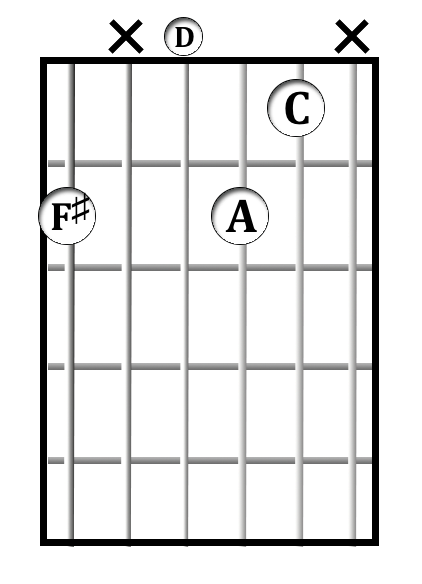 F&#x266f;<sup>min7b5</sup> chord diagram