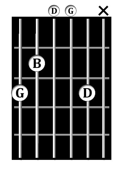 G<sup>maj</sup> chord diagram
