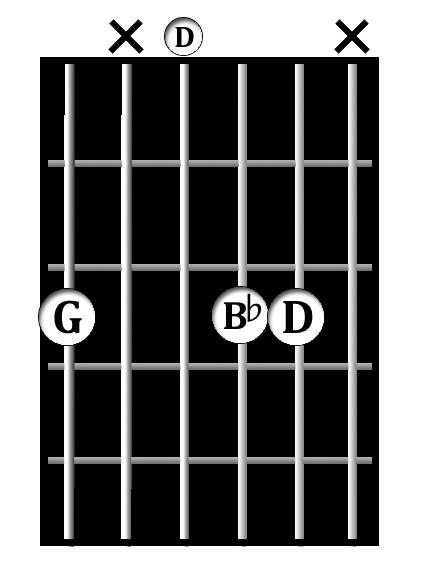 G<sup>min</sup> chord diagram