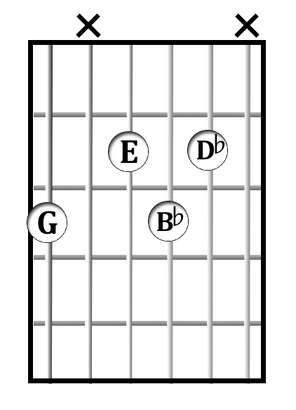 G<sup>dim</sup> chord diagram