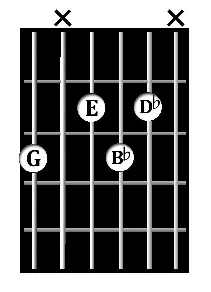 G<sup>dim</sup> chord diagram
