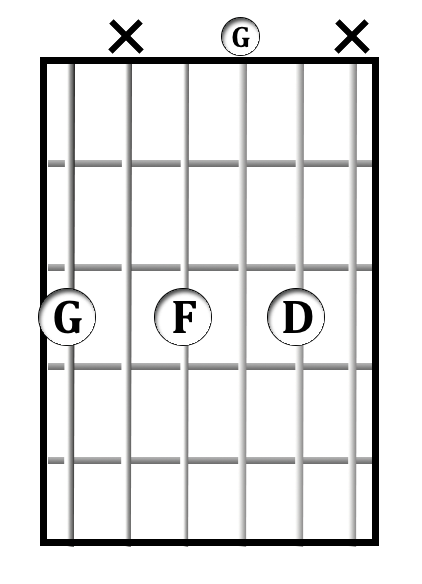 G<sup>7</sup> chord diagram