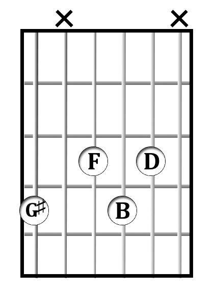 G#<sup>dim</sup> chord diagram