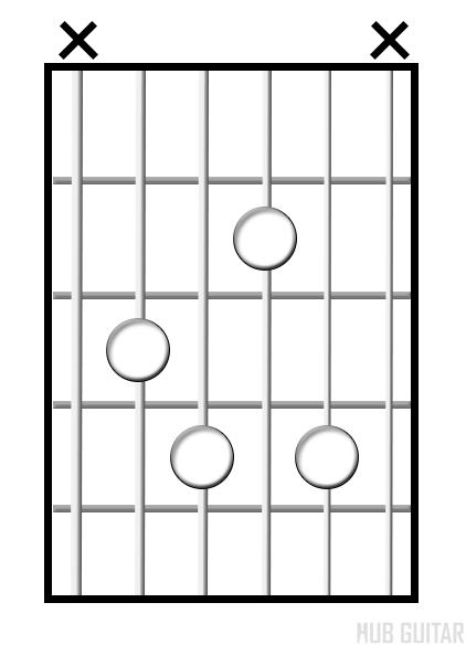 Diminished 7 chord diagram