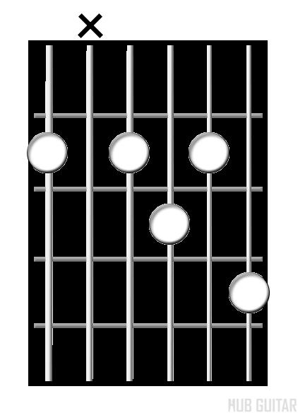 Dominant 9 chord diagram