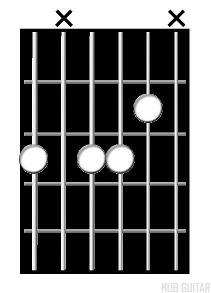 Minor 7♭5 chord diagram