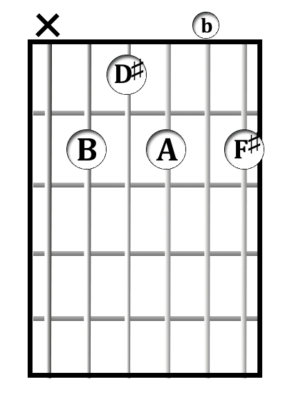 B<sup>7</sup> chord diagram