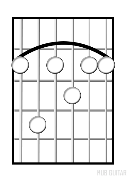 Dominant chord diagram