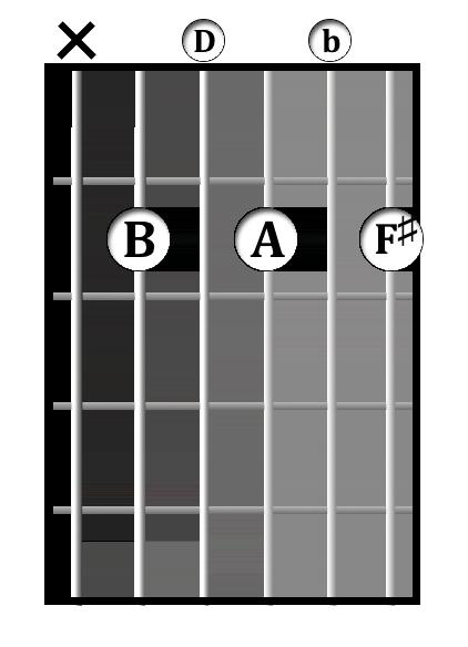 B<sup>-7</sup> chord diagram