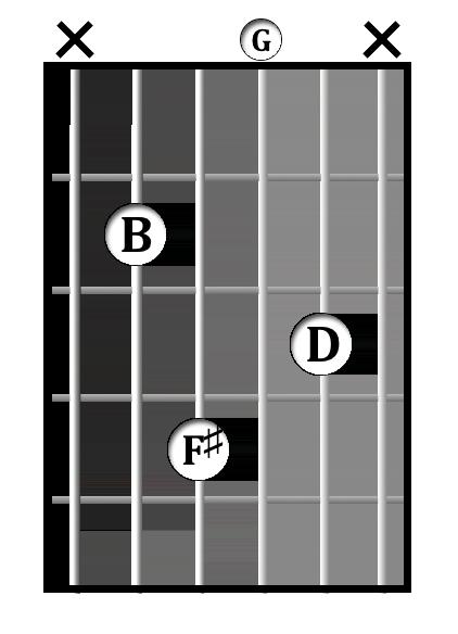 B<sup>min(♭6)</sup> chord diagram