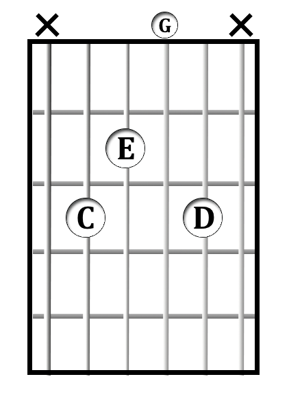 C<sup>add9</sup> chord diagram