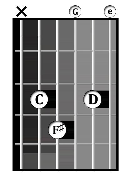 C<sup>maj7(9, &#x266f;11)</sup> chord diagram