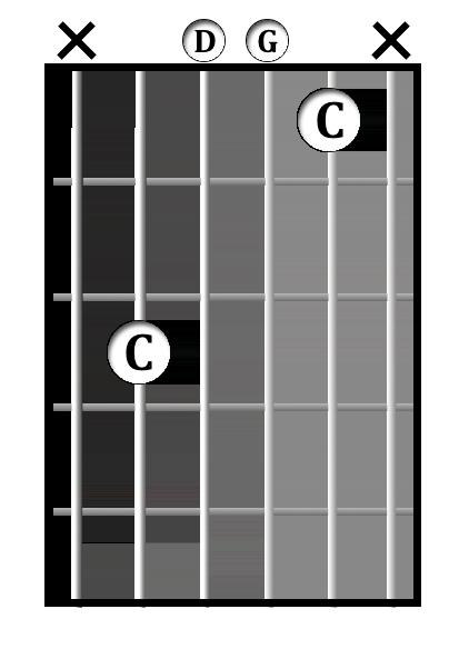 C<sup>sus2</sup> chord diagram