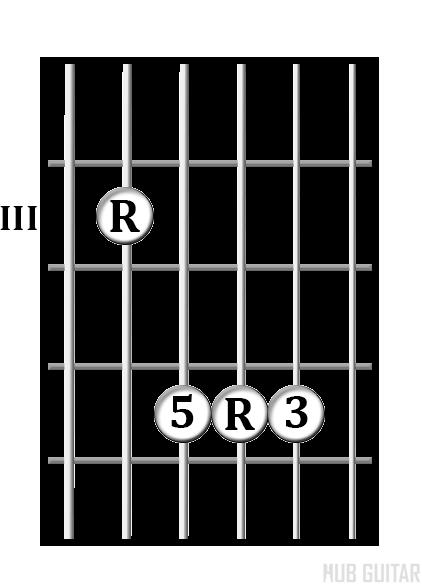 A Shape chord diagram
