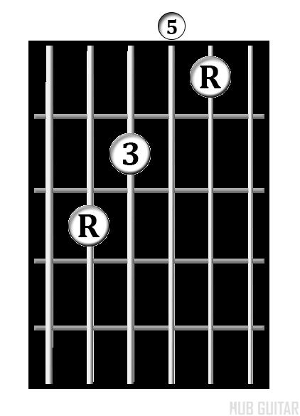 C Shape chord diagram