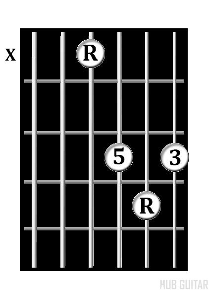D Shape chord diagram