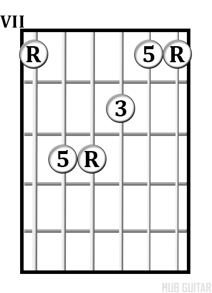 How To Play Barre Chords  Caged System
