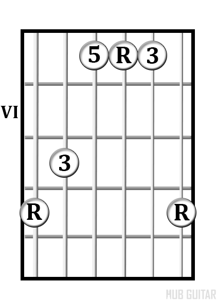 G Shape chord diagram