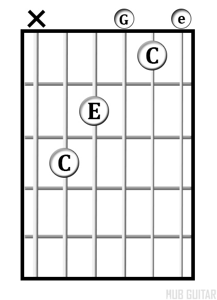 C<sup>maj</sup> chord diagram