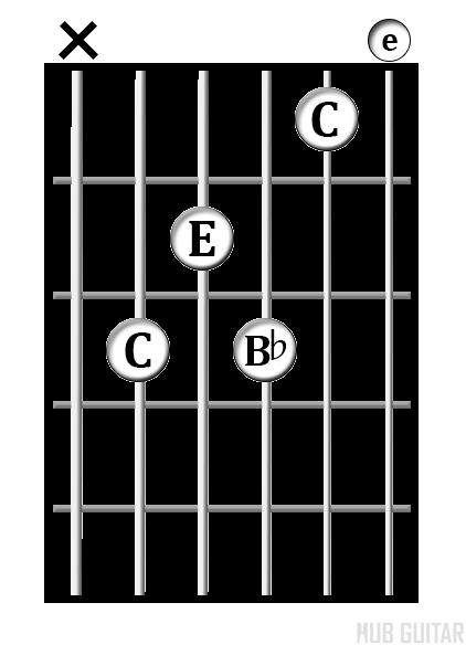 C<sup>7</sup> chord diagram
