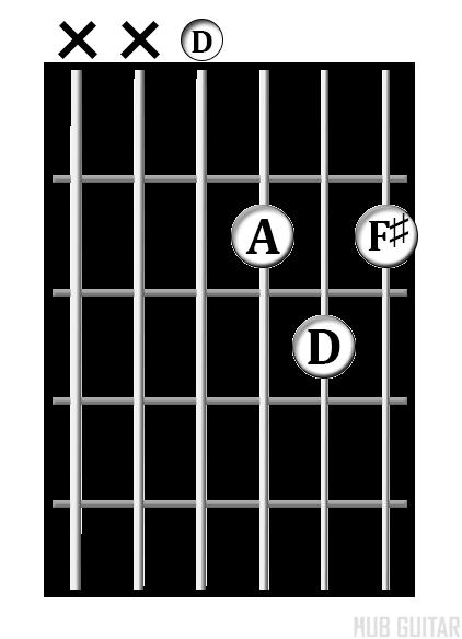 D<sup>maj</sup> chord diagram