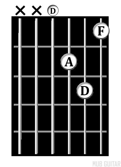 D<sup>min</sup> chord diagram
