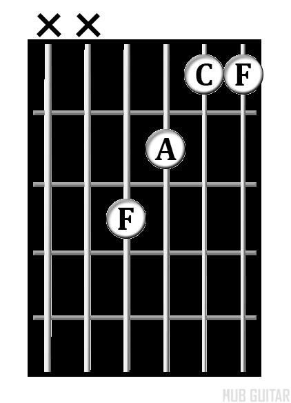 F<sup>maj</sup> chord diagram