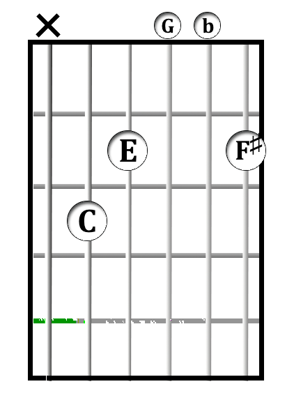 C<sup>maj7(&#x266f;11)</sup> chord diagram