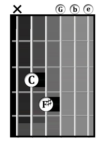 C<sup>maj7(♯11)</sup> chord diagram